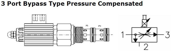 Picture of EPFB / EPFD - Proportional Flow Control 3-Port By-pass type Pressure Compensated Valve